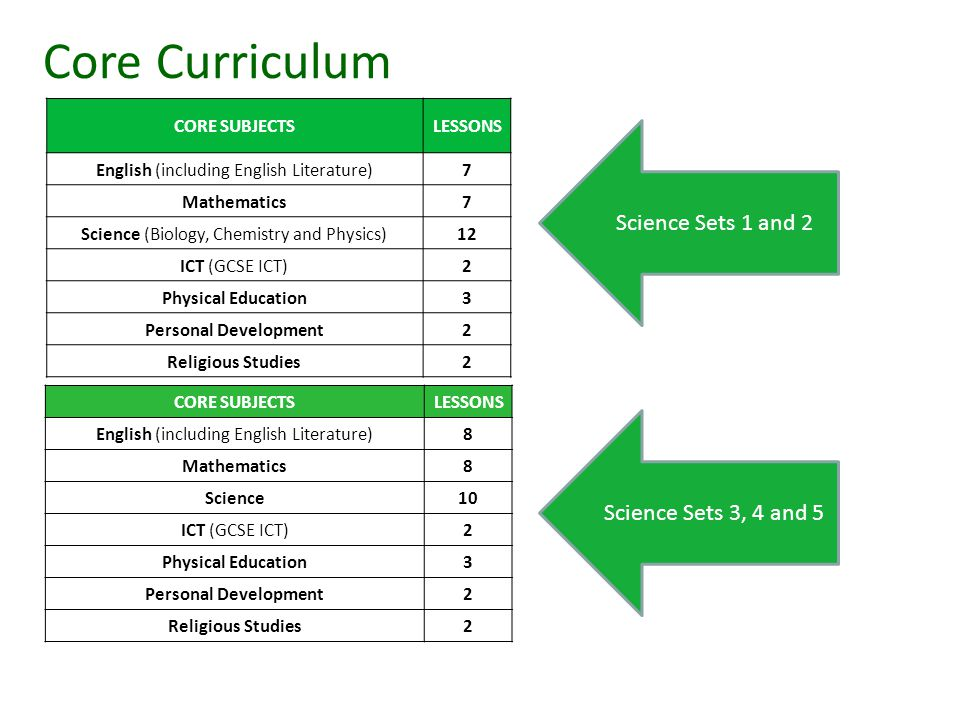 CORE SUBJECTSLESSONS English (including English Literature)7 Mathematics7 Science (Biology, Chemistry and Physics)12 ICT (GCSE ICT)2 Physical Education3 Personal Development2 Religious Studies2 CORE SUBJECTSLESSONS English (including English Literature)8 Mathematics8 Science10 ICT (GCSE ICT)2 Physical Education3 Personal Development2 Religious Studies2 Core Curriculum Science Sets 1 and 2 Science Sets 3, 4 and 5