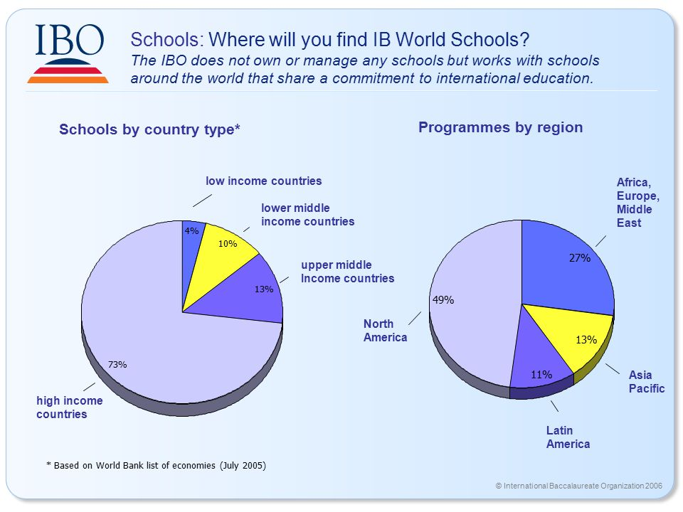 © International Baccalaureate Organization 2006 Programmes by region Schools by country type* 27% 13% 11% 49% 4% 10% 13% 73% high income countries upper middle Income countries lower middle income countries low income countries Schools: Where will you find IB World Schools.