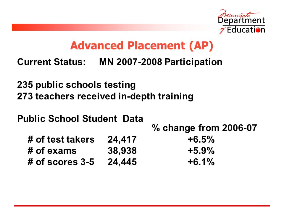 Advanced Placement (AP) Current Status: MN Participation 235 public schools testing 273 teachers received in-depth training Public School Student Data % change from # of test takers 24, % # of exams 38, % # of scores , %
