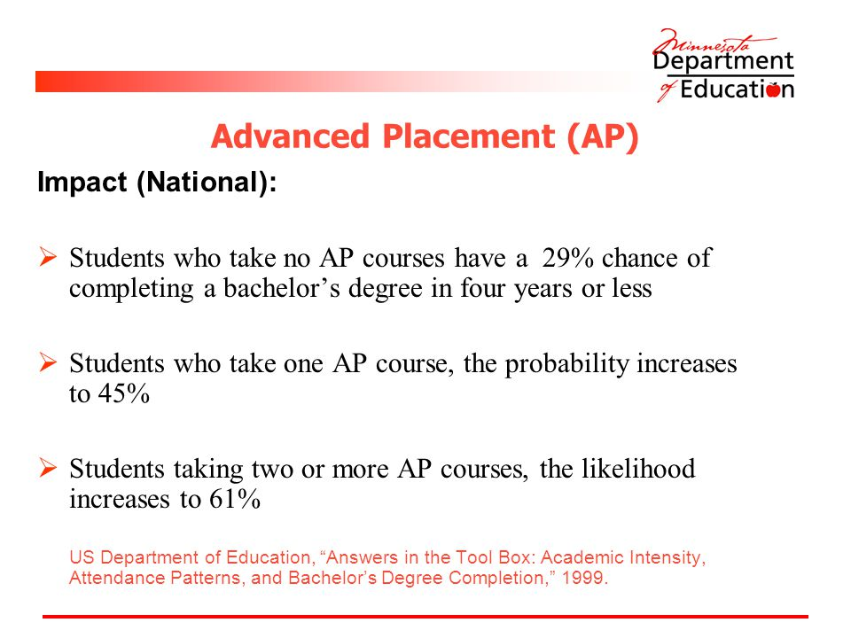 Advanced Placement (AP) Impact (National):  Students who take no AP courses have a 29% chance of completing a bachelor's degree in four years or less  Students who take one AP course, the probability increases to 45%  Students taking two or more AP courses, the likelihood increases to 61% US Department of Education, Answers in the Tool Box: Academic Intensity, Attendance Patterns, and Bachelor's Degree Completion, 1999.