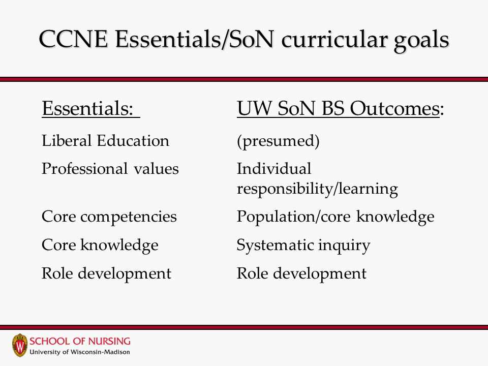 CCNE Essentials/SoN curricular goals Essentials: UW SoN BS Outcomes: Liberal Education(presumed) Professional valuesIndividual responsibility/learning Core competenciesPopulation/core knowledge Core knowledgeSystematic inquiryRole development