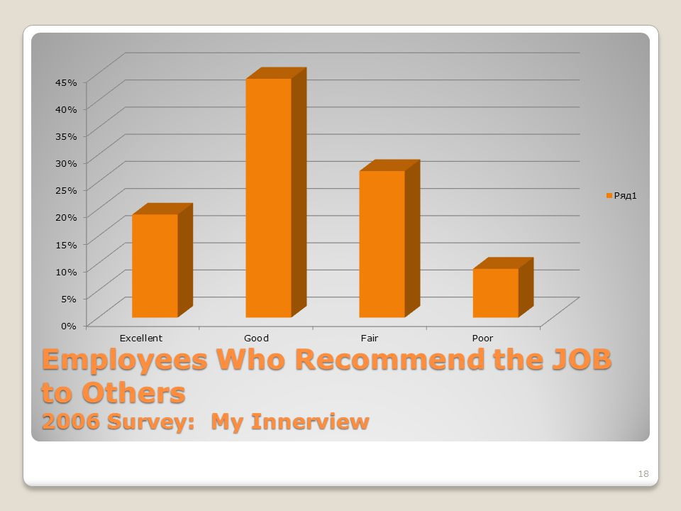 18 Employees Who Recommend the JOB to Others 2006 Survey: My Innerview