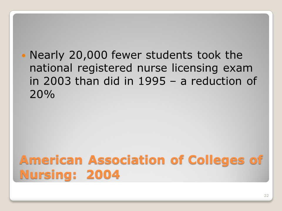 22 American Association of Colleges of Nursing: 2004 Nearly 20,000 fewer students took the national registered nurse licensing exam in 2003 than did in 1995 – a reduction of 20%