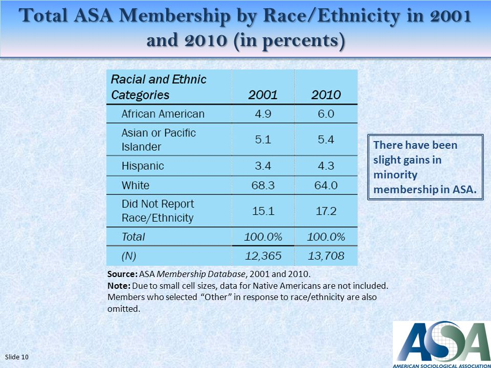 Total ASA Membership by Race/Ethnicity in 2001 and 2010 (in percents) Source: ASA Membership Database, 2001 and 2010.