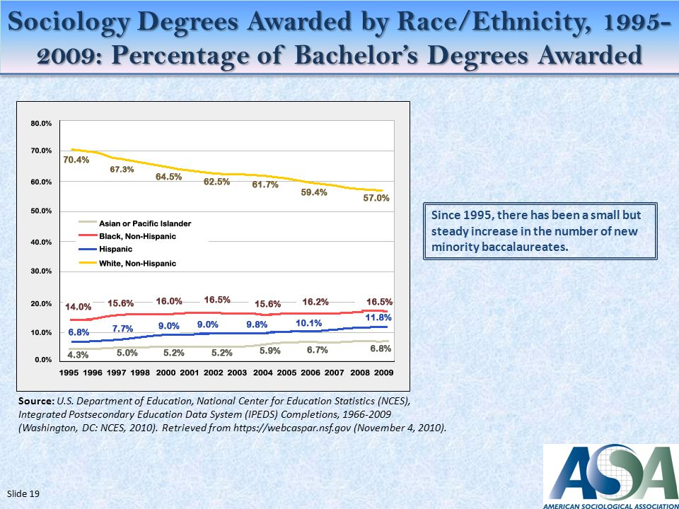 Sociology Degrees Awarded by Race/Ethnicity, : Percentage of Bachelor's Degrees Awarded Slide 19 Source: U.S.