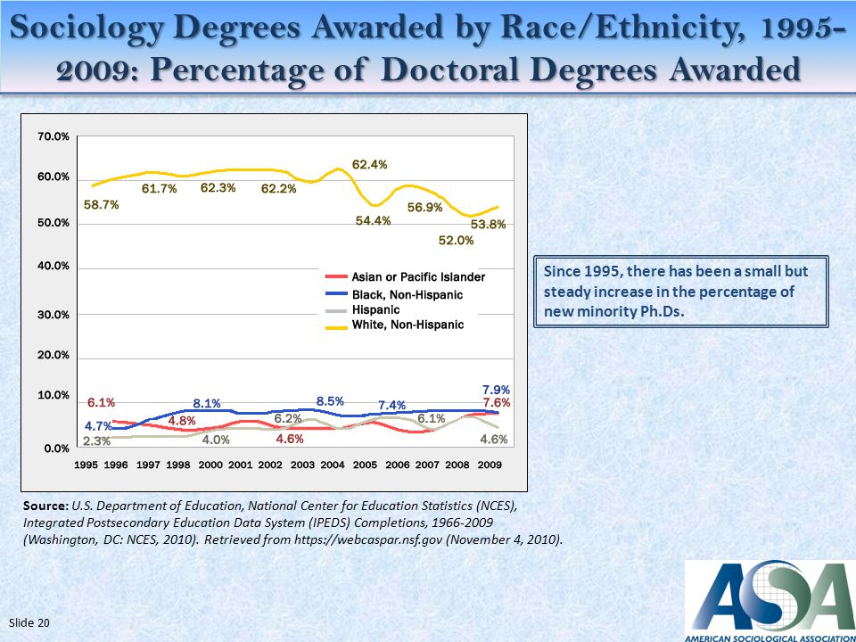 Sociology Degrees Awarded by Race/Ethnicity, : Percentage of Doctoral Degrees Awarded Slide 20 Source: U.S.