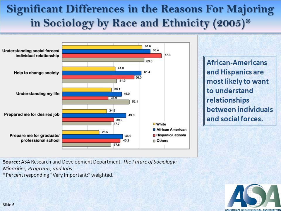 Significant Differences in the Reasons For Majoring in Sociology by Race and Ethnicity (2005)* Source: ASA Research and Development Department.