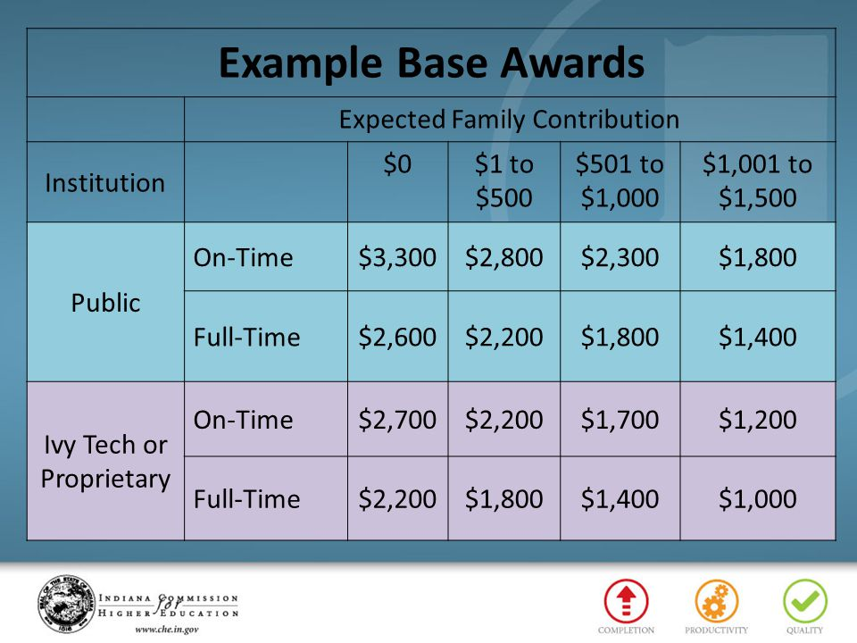 Example Base Awards Expected Family Contribution Institution $0$1 to $500 $501 to $1,000 $1,001 to $1,500 Public On-Time$3,300$2,800$2,300$1,800 Full-Time$2,600$2,200$1,800$1,400 Ivy Tech or Proprietary On-Time$2,700$2,200$1,700$1,200 Full-Time$2,200$1,800$1,400$1,000