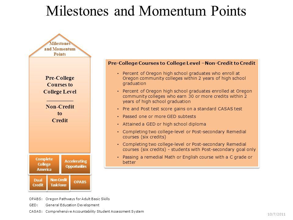 Milestones and Momentum Points Pre-College Courses to College Level _________ Non-Credit to Credit OPABS Non-Credit Task Force Non-Credit Task Force Accelerating Opportunities Milestones and Momentum Points Dual Credit Complete College America Complete College America Pre-College Courses to College Level –Non-Credit to Credit Percent of Oregon high school graduates who enroll at Oregon community colleges within 2 years of high school graduation Percent of Oregon high school graduates enrolled at Oregon community colleges who earn 30 or more credits within 2 years of high school graduation Pre and Post test score gains on a standard CASAS test Passed one or more GED subtests Attained a GED or high school diploma Completing two college-level or Post-secondary Remedial courses (six credits) Completing two college-level or Post-secondary Remedial courses (six credits) - students with Post-secondary goal only Passing a remedial Math or English course with a C grade or better Pre-College Courses to College Level –Non-Credit to Credit Percent of Oregon high school graduates who enroll at Oregon community colleges within 2 years of high school graduation Percent of Oregon high school graduates enrolled at Oregon community colleges who earn 30 or more credits within 2 years of high school graduation Pre and Post test score gains on a standard CASAS test Passed one or more GED subtests Attained a GED or high school diploma Completing two college-level or Post-secondary Remedial courses (six credits) Completing two college-level or Post-secondary Remedial courses (six credits) - students with Post-secondary goal only Passing a remedial Math or English course with a C grade or better OPABS: Oregon Pathways for Adult Basic Skills GED:General Education Development CASAS:Comprehensive Accountability Student Assessment System 10/7/2011
