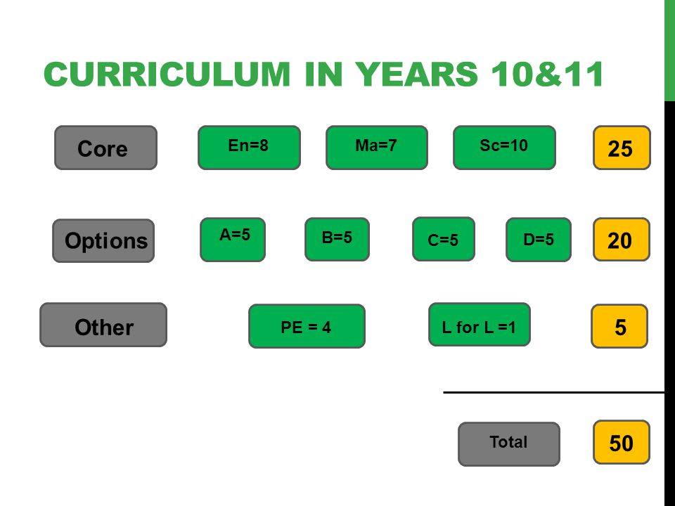CURRICULUM IN YEARS 10&11 Core Options Other En=8Ma=7Sc=10 PE = 4L for L = Total A=5 B=5 C=5 D=5
