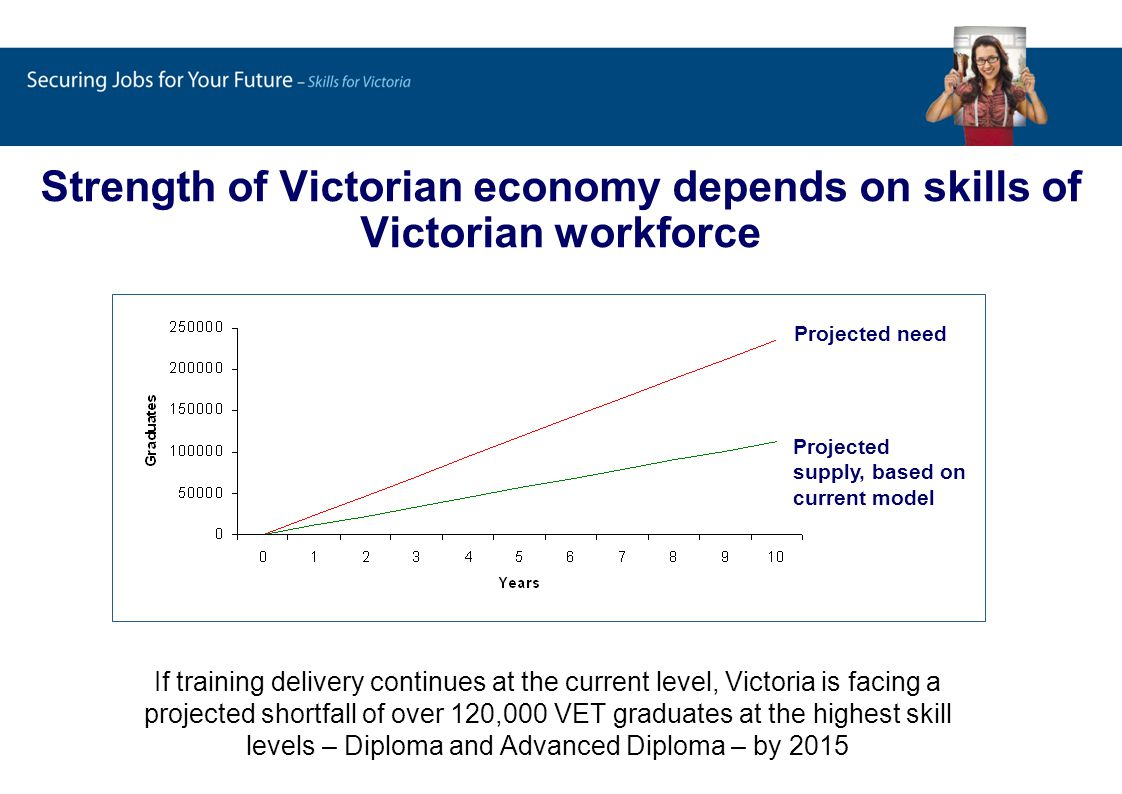 Strength of Victorian economy depends on skills of Victorian workforce If training delivery continues at the current level, Victoria is facing a projected shortfall of over 120,000 VET graduates at the highest skill levels – Diploma and Advanced Diploma – by 2015 Projected need Projected supply, based on current model