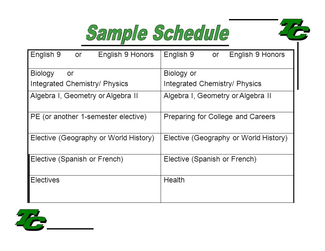 English 9orEnglish 9 Honors Biologyor Integrated Chemistry/ Physics Biology or Integrated Chemistry/ Physics Algebra I, Geometry or Algebra II PE (or another 1-semester elective)Preparing for College and Careers Elective (Geography or World History) Elective (Spanish or French) ElectivesHealth