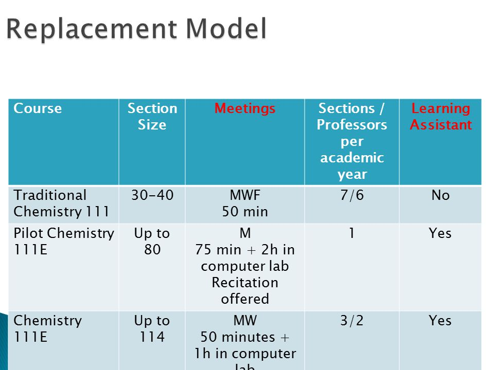 CourseSection Size MeetingsSections / Professors per academic year Learning Assistant Traditional Chemistry MWF 50 min 7/6No Pilot Chemistry 111E Up to 80 M 75 min + 2h in computer lab Recitation offered 1Yes Chemistry 111E Up to 114 MW 50 minutes + 1h in computer lab 3/2Yes