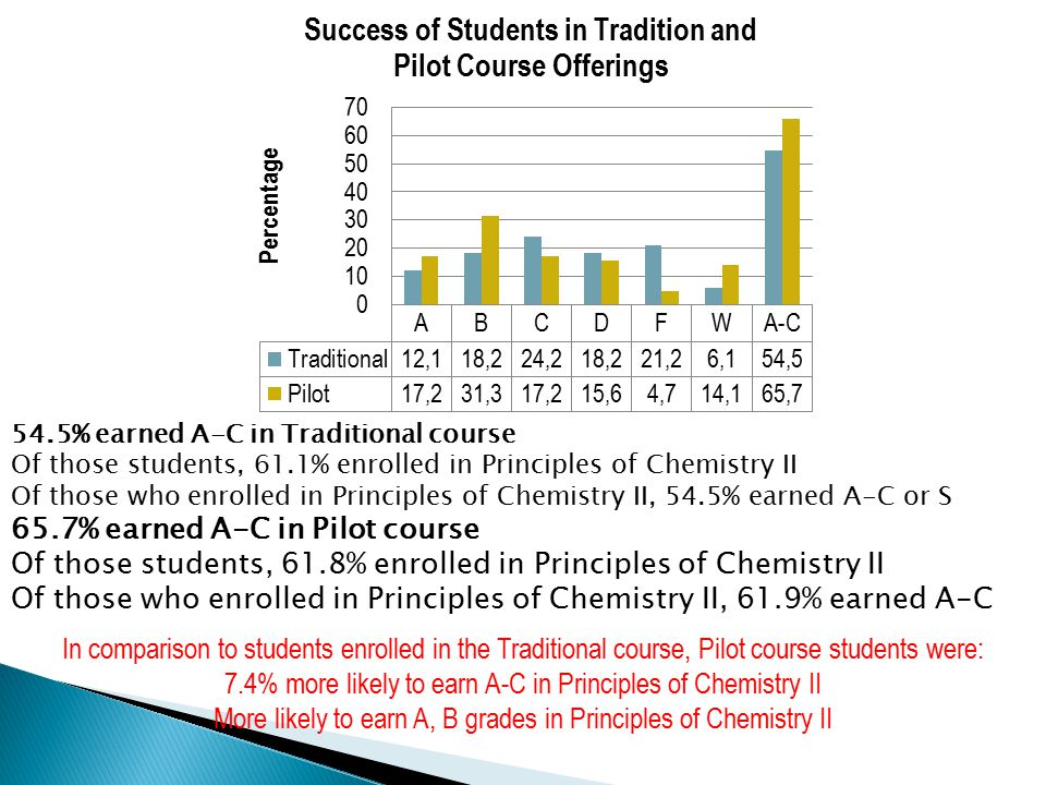 54.5% earned A-C in Traditional course Of those students, 61.1% enrolled in Principles of Chemistry II Of those who enrolled in Principles of Chemistry II, 54.5% earned A-C or S 65.7% earned A-C in Pilot course Of those students, 61.8% enrolled in Principles of Chemistry II Of those who enrolled in Principles of Chemistry II, 61.9% earned A-C In comparison to students enrolled in the Traditional course, Pilot course students were: 7.4% more likely to earn A-C in Principles of Chemistry II More likely to earn A, B grades in Principles of Chemistry II