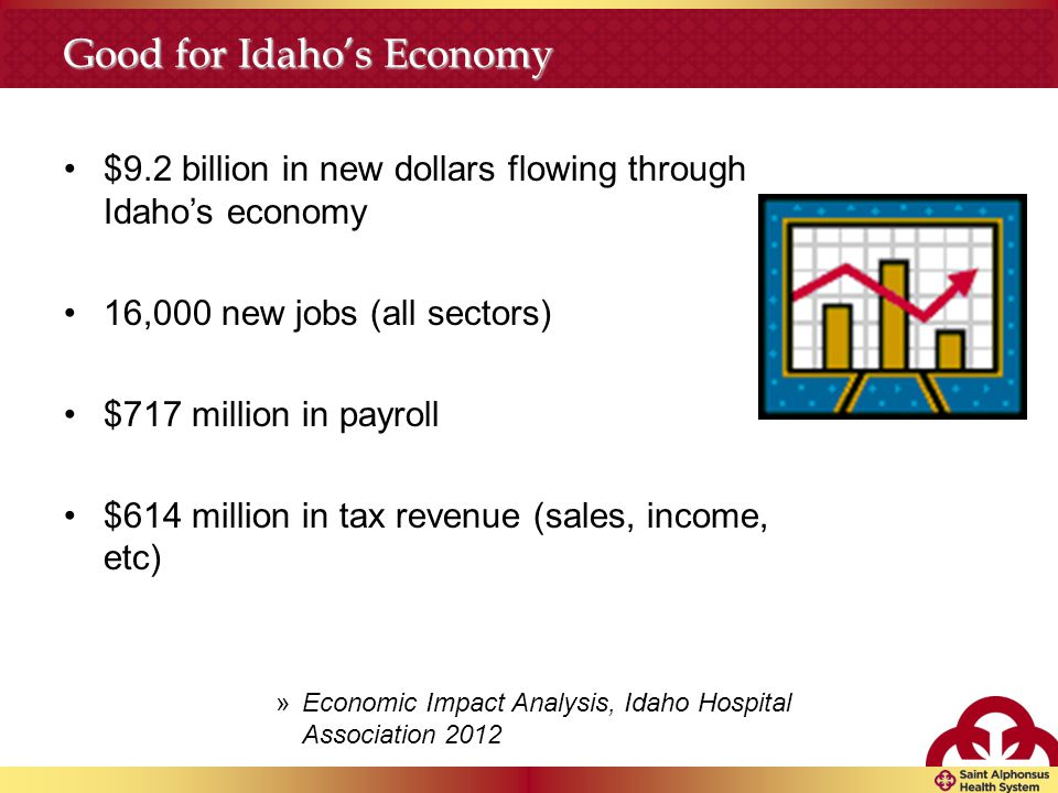 Good for Idaho's Economy $9.2 billion in new dollars flowing through Idaho's economy 16,000 new jobs (all sectors) $717 million in payroll $614 million in tax revenue (sales, income, etc) »Economic Impact Analysis, Idaho Hospital Association 2012