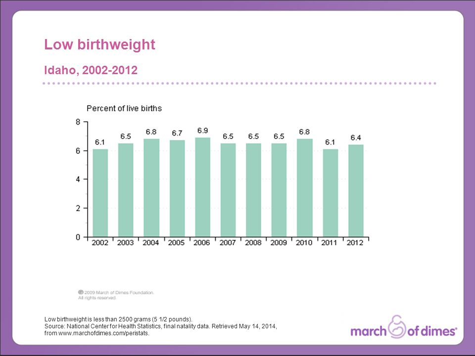 Low birthweight is less than 2500 grams (5 1/2 pounds).