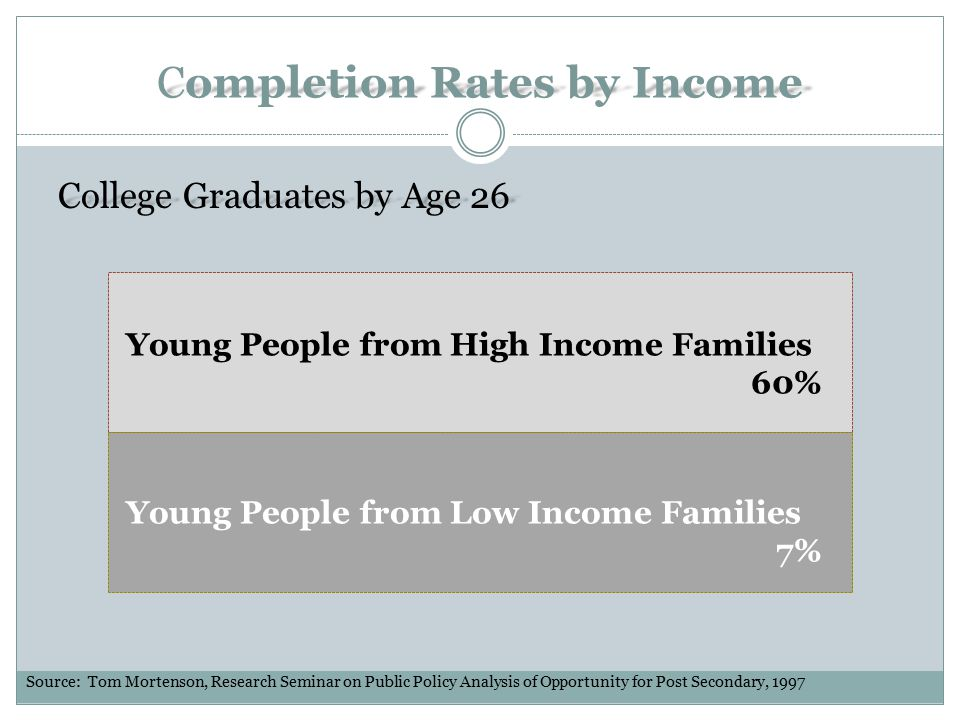 Completion Rates by Income College Graduates by Age 26 Young People from High Income Families 60% Young People from Low Income Families 7% Source: Tom Mortenson, Research Seminar on Public Policy Analysis of Opportunity for Post Secondary, 1997