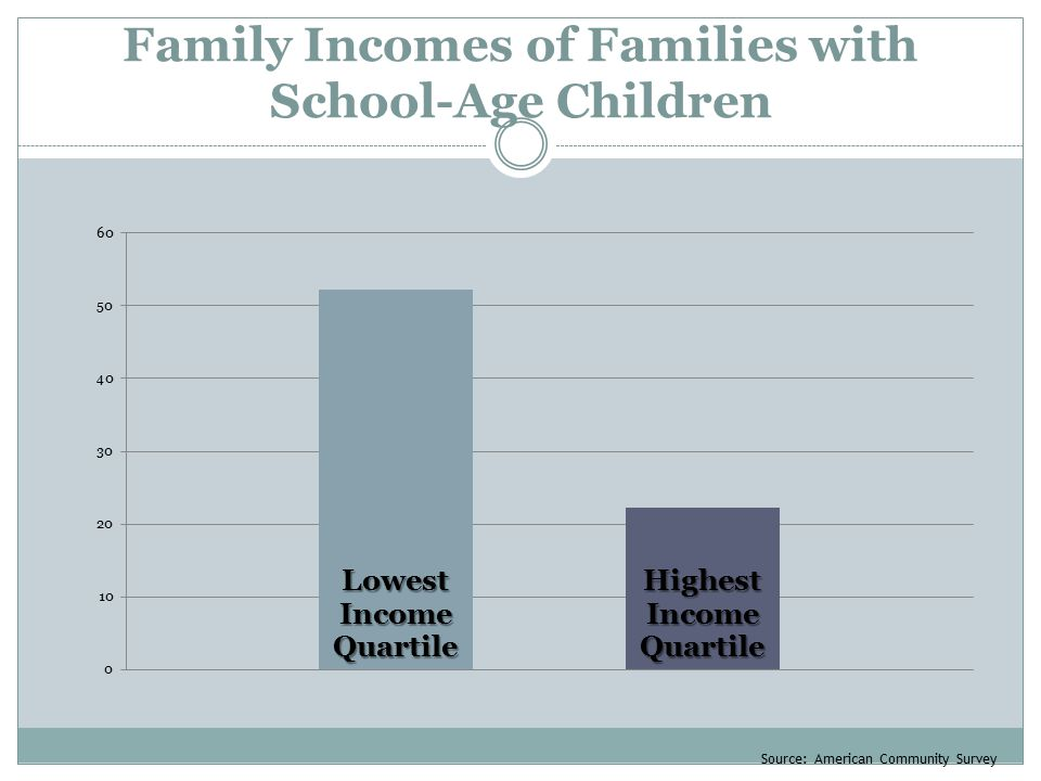 Family Incomes of Families with School-Age Children Source: American Community Survey