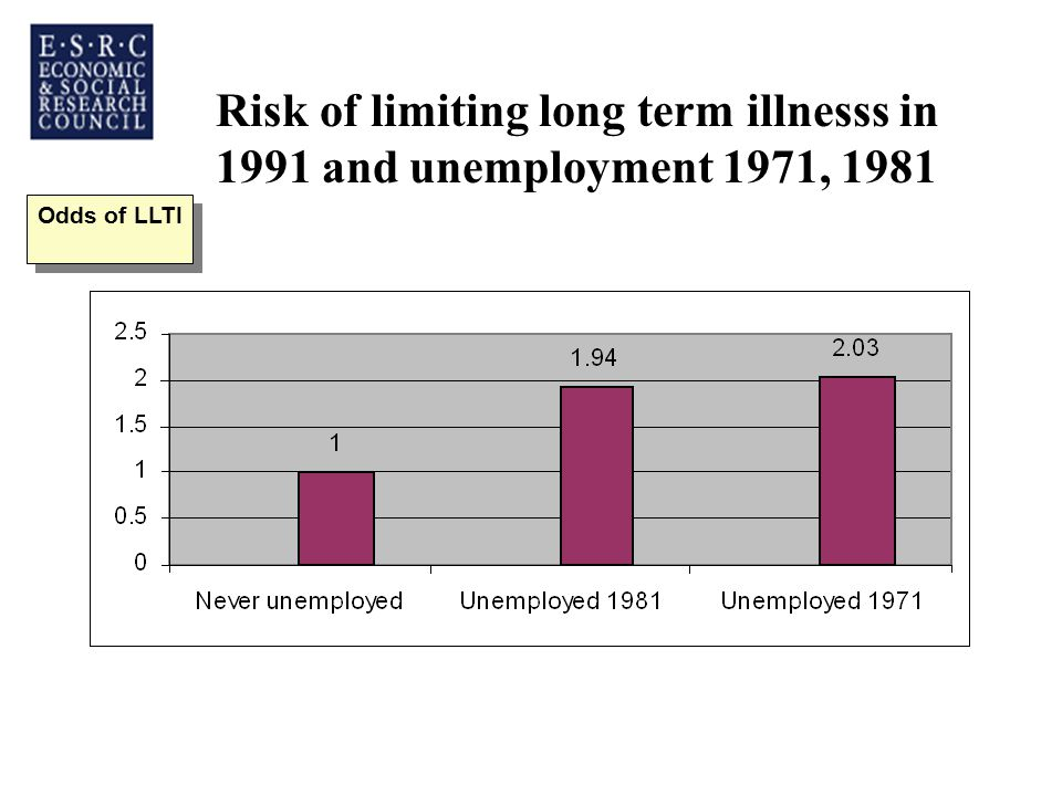 Risk of limiting long term illnesss in 1991 and unemployment 1971, 1981 Odds of LLTI