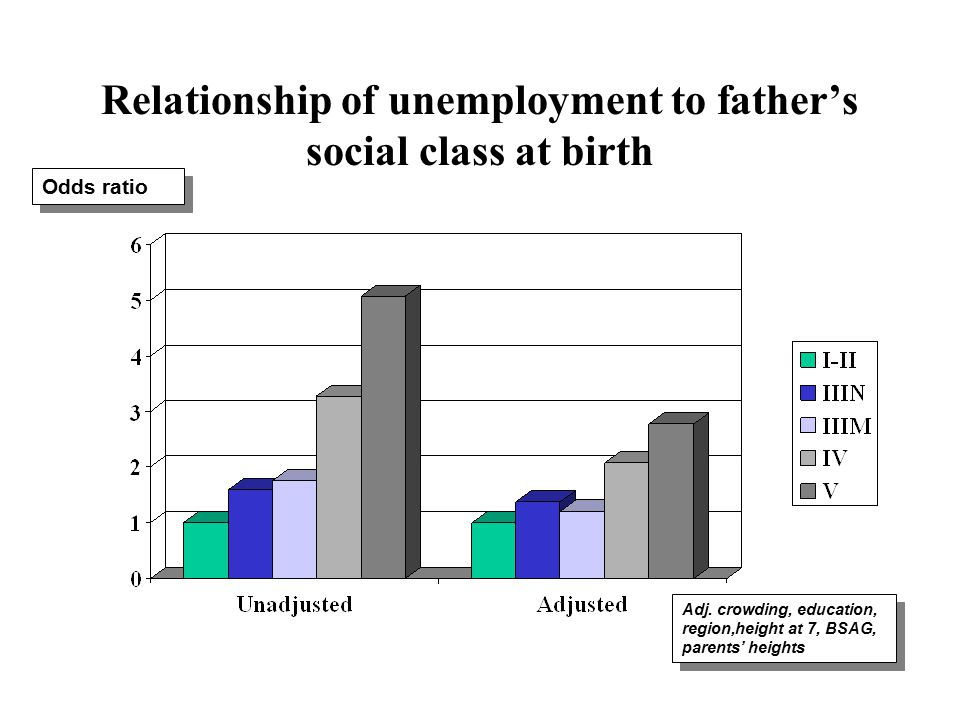 Relationship of unemployment to father's social class at birth Odds ratio Adj.