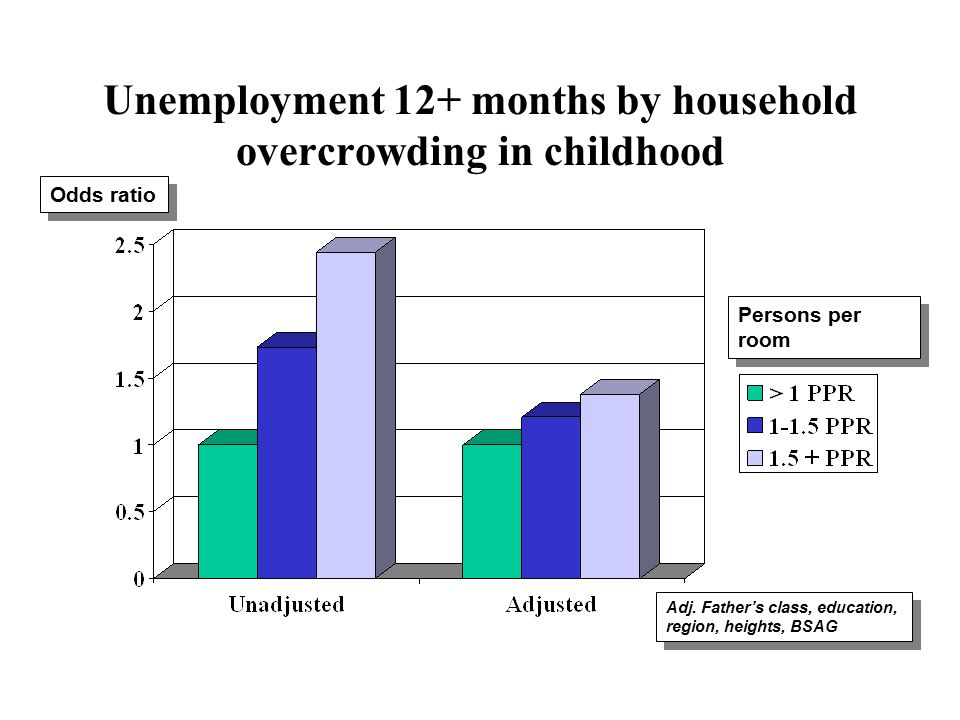 Unemployment 12+ months by household overcrowding in childhood Adj.