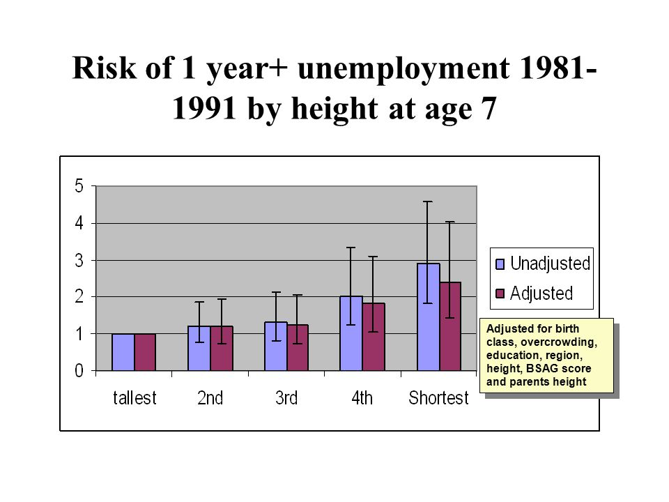 Risk of 1 year+ unemployment by height at age 7 Adjusted for birth class, overcrowding, education, region, height, BSAG score and parents height