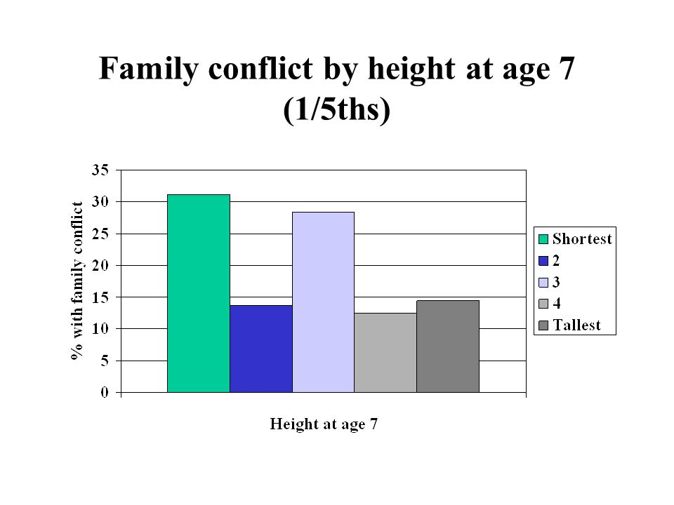 Family conflict by height at age 7 (1/5ths)