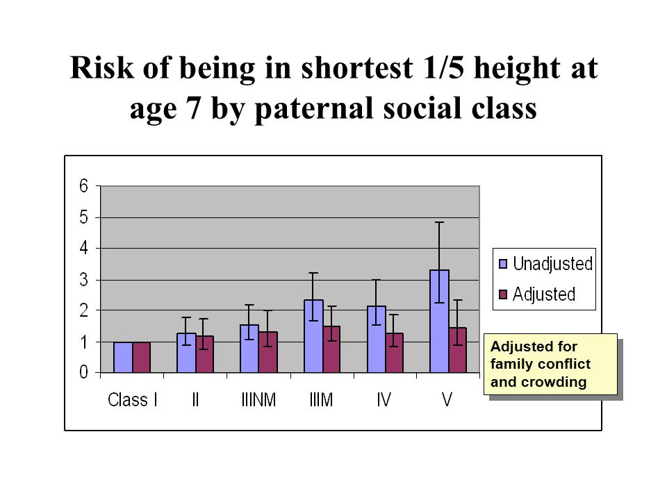 Risk of being in shortest 1/5 height at age 7 by paternal social class Adjusted for family conflict and crowding