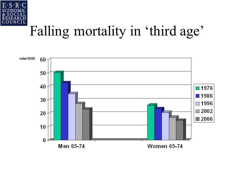 Falling mortality in 'third age'