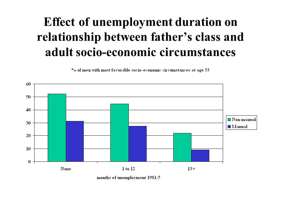 Effect of unemployment duration on relationship between father's class and adult socio-economic circumstances