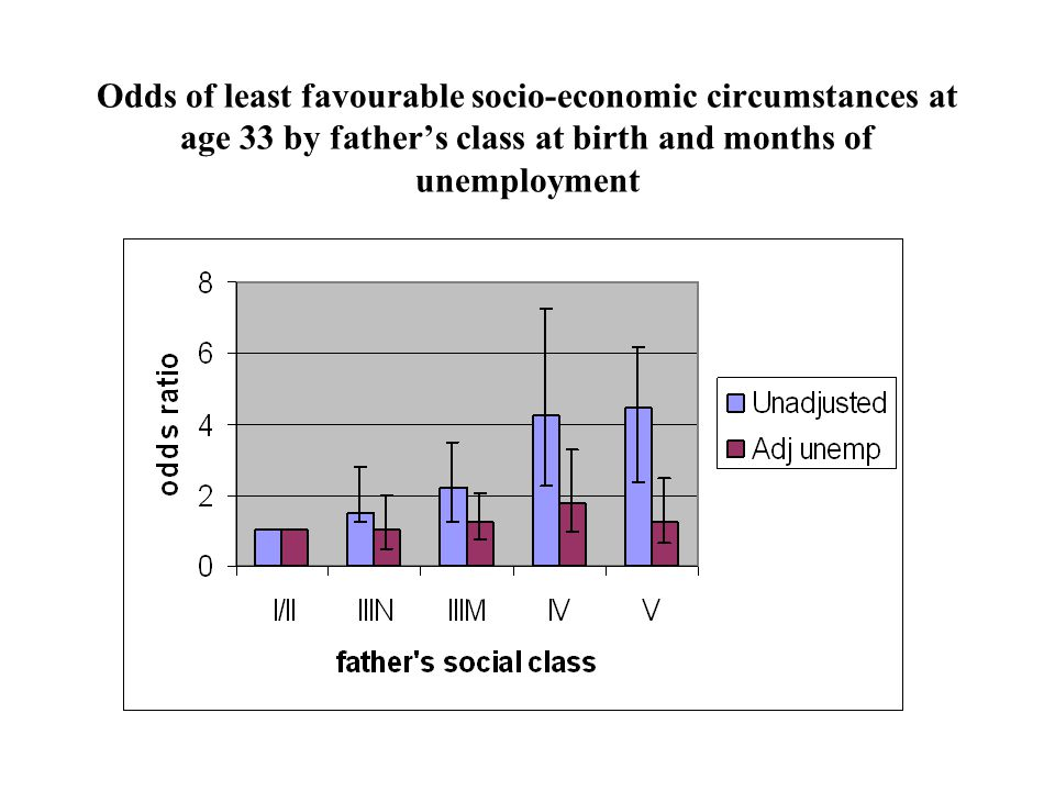 Odds of least favourable socio-economic circumstances at age 33 by father's class at birth and months of unemployment