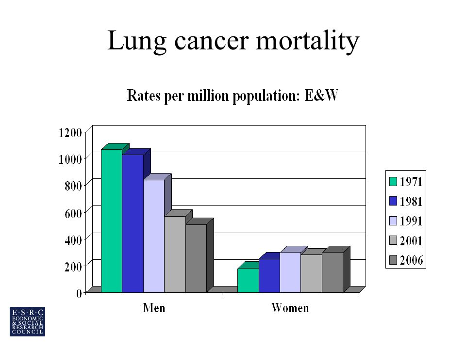 Lung cancer mortality