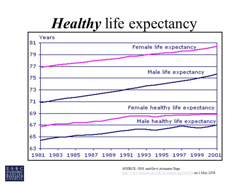 Healthy life expectancy SOURCE: ONS and Govt Actuaries Dept   id=934 on 1 May id=934