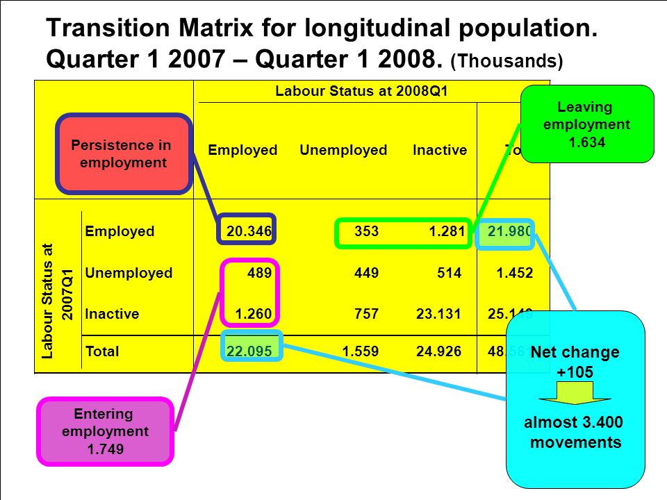 5th Workshop on LFS Methodology – Paris – April 2010 Transition Matrix for longitudinal population.