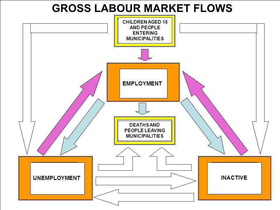 5th Workshop on LFS Methodology – Paris – April 2010 GROSS LABOUR MARKET FLOWS EMPLOYMENT UNEMPLOYMENT INACTIVE DEATHS AND PEOPLE LEAVING MUNICIPALITIES CHILDREN AGED 15 AND PEOPLE ENTERING MUNICIPALITIES