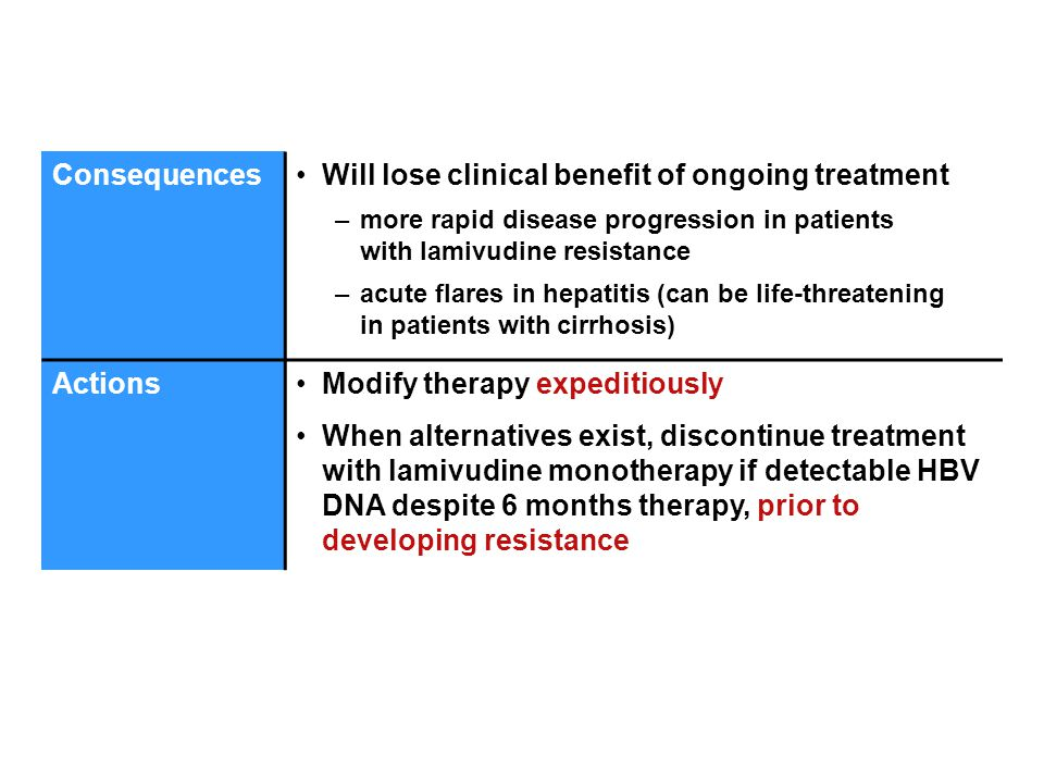 ConsequencesWill lose clinical benefit of ongoing treatment –more rapid disease progression in patients with lamivudine resistance –acute flares in hepatitis (can be life-threatening in patients with cirrhosis) ActionsModify therapy expeditiously When alternatives exist, discontinue treatment with lamivudine monotherapy if detectable HBV DNA despite 6 months therapy, prior to developing resistance