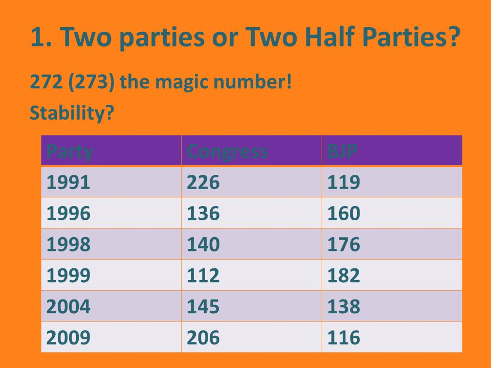 1. Two parties or Two Half Parties. 272 (273) the magic number.