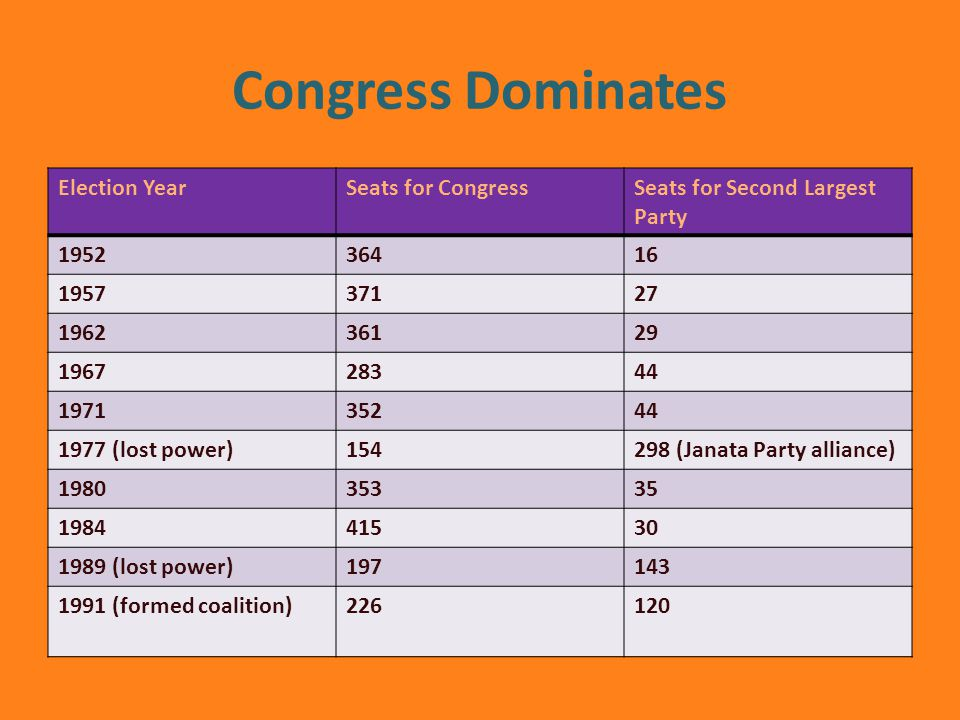 Congress Dominates Election YearSeats for CongressSeats for Second Largest Party (lost power) (Janata Party alliance) (lost power) (formed coalition)226120