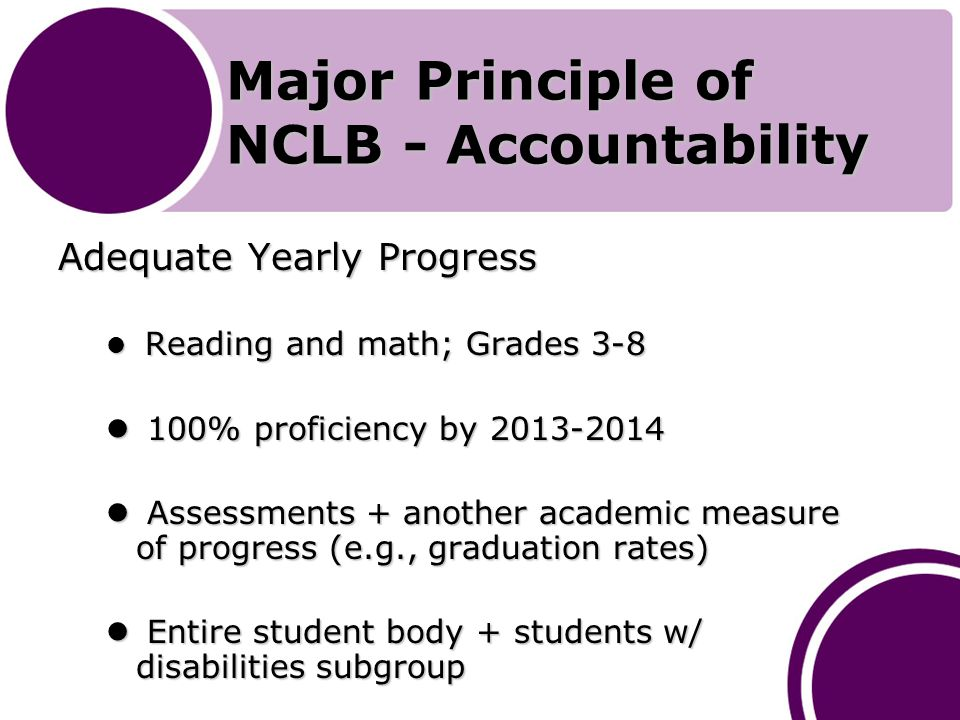 Major Principle of NCLB - Accountability Adequate Yearly Progress Reading and math; Grades 3-8 Reading and math; Grades % proficiency by % proficiency by Assessments + another academic measure of progress (e.g., graduation rates) Assessments + another academic measure of progress (e.g., graduation rates) Entire student body + students w/ disabilities subgroup Entire student body + students w/ disabilities subgroup
