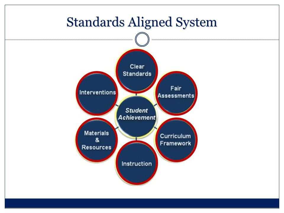 Standards Aligned System