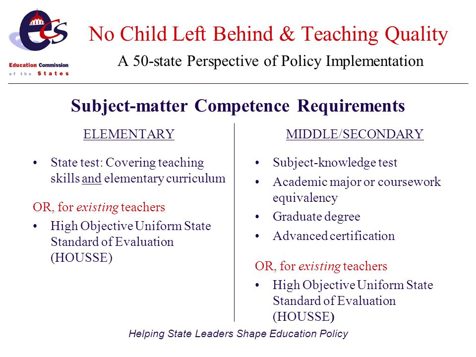 Helping State Leaders Shape Education Policy ELEMENTARY State test: Covering teaching skills and elementary curriculum OR, for existing teachers High Objective Uniform State Standard of Evaluation (HOUSSE) MIDDLE/SECONDARY Subject-knowledge test Academic major or coursework equivalency Graduate degree Advanced certification OR, for existing teachers High Objective Uniform State Standard of Evaluation (HOUSSE) Subject-matter Competence Requirements No Child Left Behind & Teaching Quality A 50-state Perspective of Policy Implementation