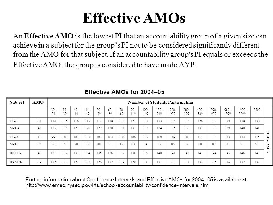 An Effective AMO is the lowest PI that an accountability group of a given size can achieve in a subject for the group's PI not to be considered significantly different from the AMO for that subject.
