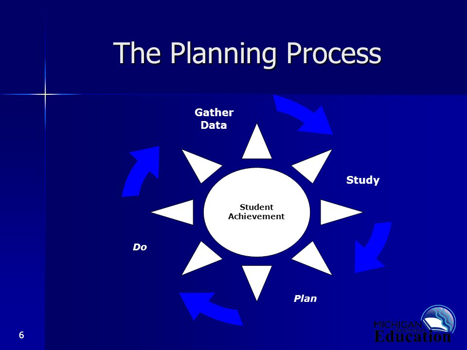 6 The Planning Process Plan Study Gather Data Do Student Achievement