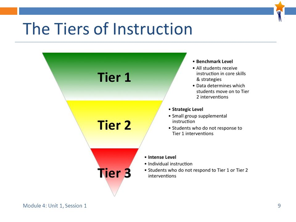 Module 4: Unit 1, Session 1 The Tiers of Instruction 9