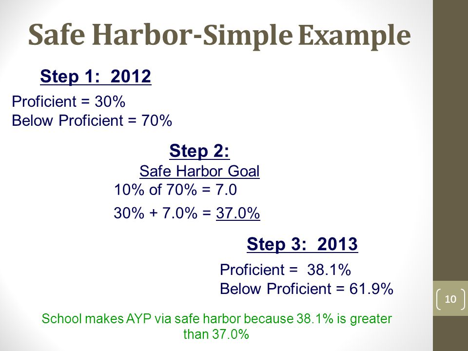 Safe Harbor- Simple Example Step 1: 2012 Proficient = 30% Below Proficient = 70% Step 2: Safe Harbor Goal 10% of 70% = % + 7.0% = 37.0% Step 3: 2013 Proficient = 38.1% Below Proficient = 61.9% School makes AYP via safe harbor because 38.1% is greater than 37.0% 10