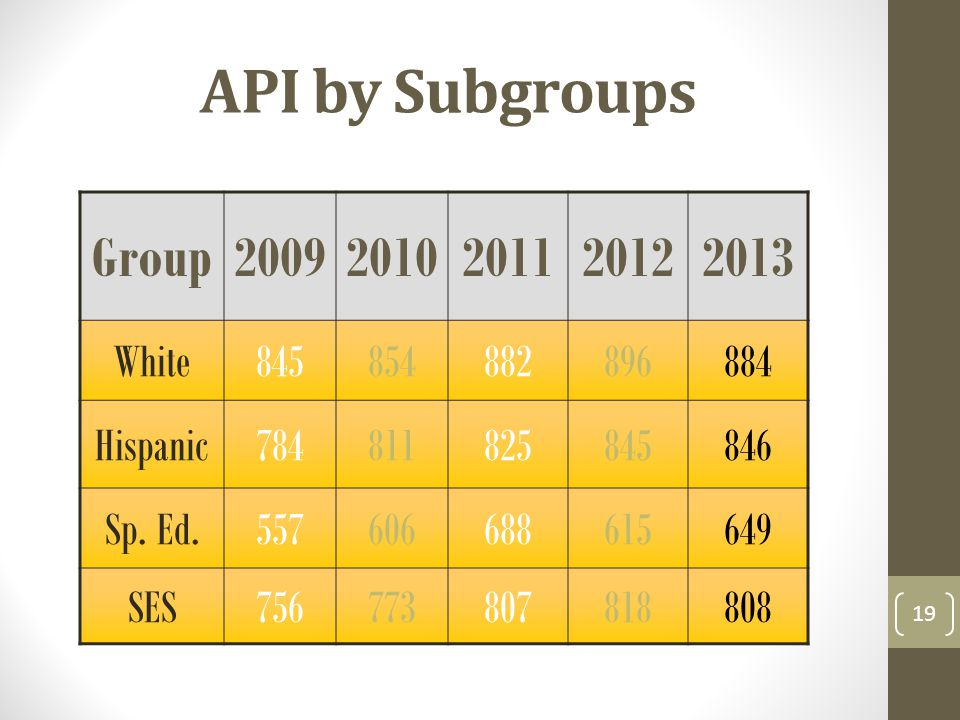 API by Subgroups Group White Hispanic Sp.