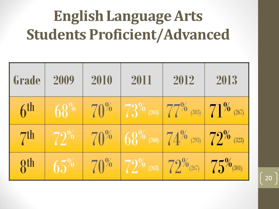 English Language Arts Students Proficient/Advanced Grade th 68 % 70 % 73 % (265) 77 % (305) 71 % (267) 7 th 72 % 70 % 68 % (260) 74 % (295) 72 % (323) 8 th 65 % 70 % 72 % (263) 72 % (267) 75 % (301) 20