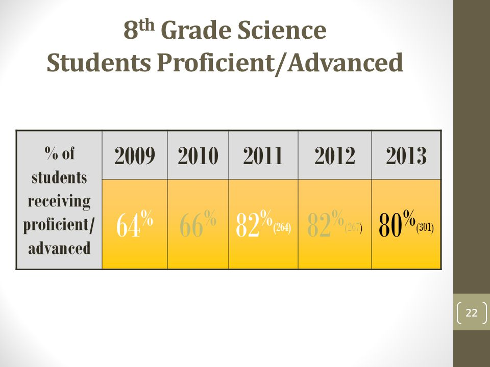 8 th Grade Science Students Proficient/Advanced % of students receiving proficient/ advanced % 66 % 82 % (264) 82 % (267) 80 % (301) 22