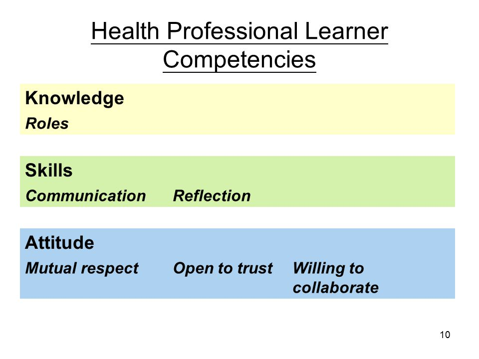 10 Health Professional Learner Competencies Knowledge Roles Skills CommunicationReflection Attitude Mutual respectOpen to trustWilling to collaborate