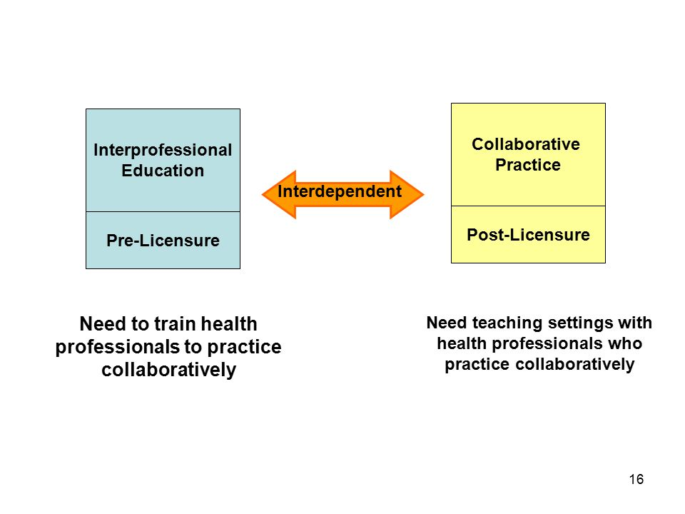 16 Interprofessional Education Pre-Licensure Collaborative Practice Post-Licensure Interdependent Need to train health professionals to practice collaboratively Need teaching settings with health professionals who practice collaboratively